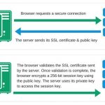 SSL Connection explained